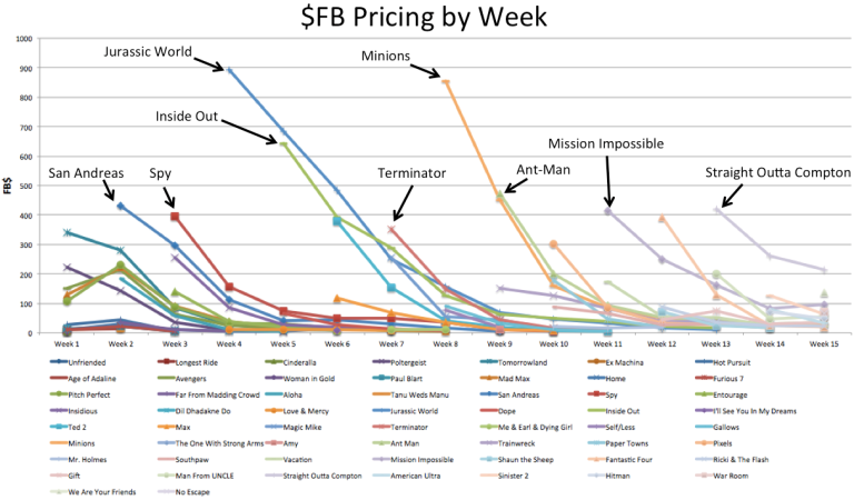 Summere2015HistoricalPricing