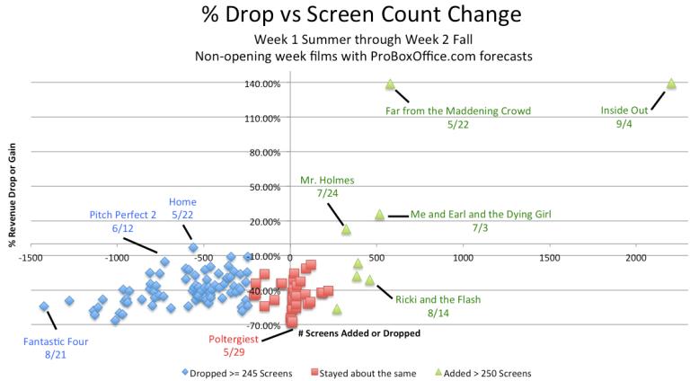 DropVsScreens