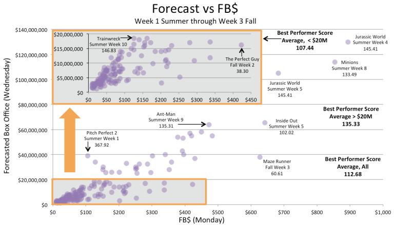ForecastVsFB