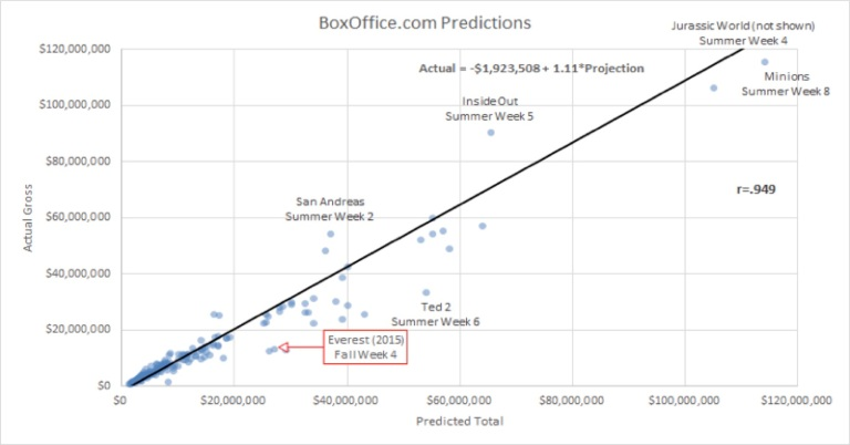 boxofficecom-predictions
