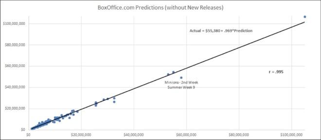 boxofficecom-predictions2