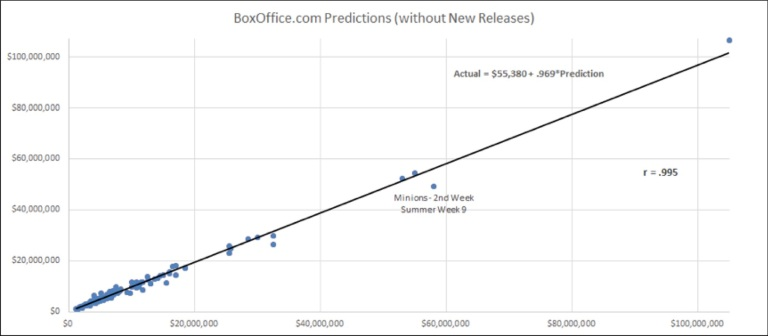 boxofficecom-predictions2