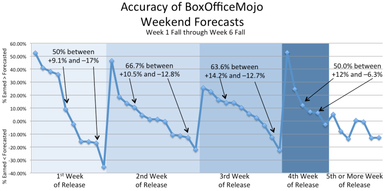 FallBoxOfficeMojoAccuracyWeek10
