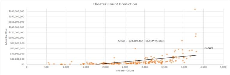 theatercounts