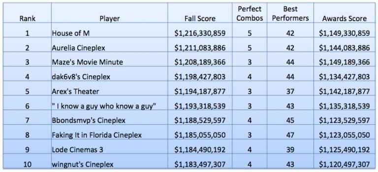 Awards Scoring Fall Standings