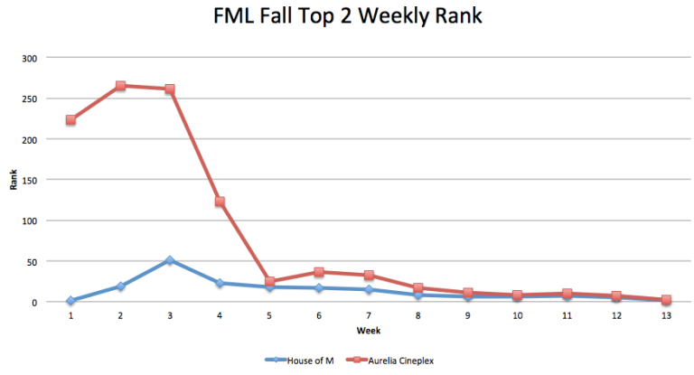 Fall Top 2 Weekly Rank