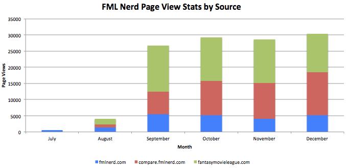 2015 Page Views