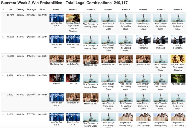 2016SummerWeek3WinProbabilities
