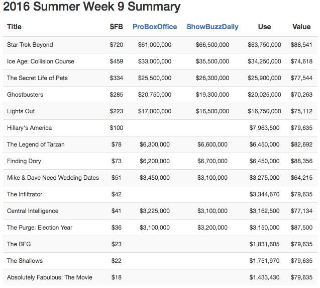 Fmlnerd 39 s week 9 picks fantasy movie league for Table 9 movie